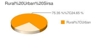 Sirsa census population